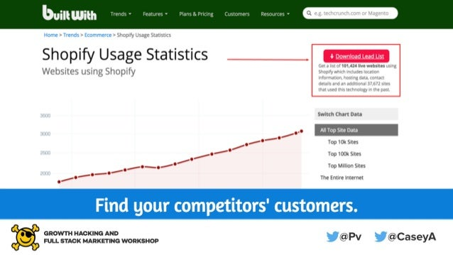 Growth Hacking and Full Stack Marketing For Startups