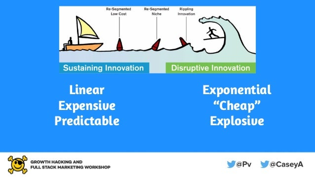 """Growth Hacking vs Marketing The Medium is the MessageLinear Expensive Predictable Exponential """"Cheap"""" Explosive"""