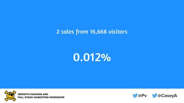 2 sales from 16,668 visitors 0.012%