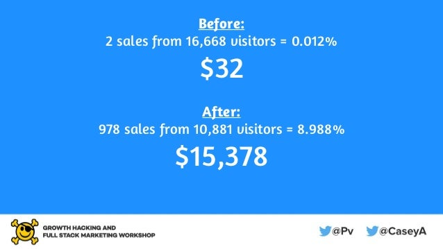 Before: 2 sales from 16,668 visitors = 0.012% $32 After: 978 sales from 10,881 visitors = 8.988% $15,378