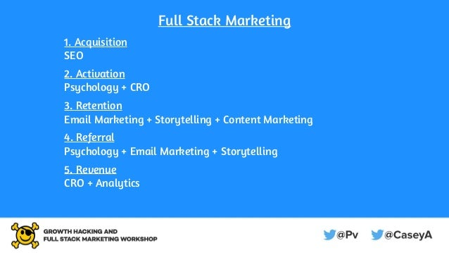 Full Stack Marketing 1. Acquisition SEO 2. Activation Psychology + CRO 3. Retention Email Marketing + Storytelling + Conte...