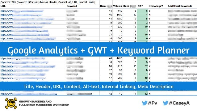 Google Analytics + GWT + Keyword Planner Title, Header, URL, Content, Alt-text, Internal Linking, Meta Description