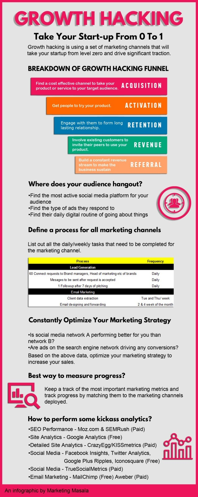 Growth hacking-infographic-1