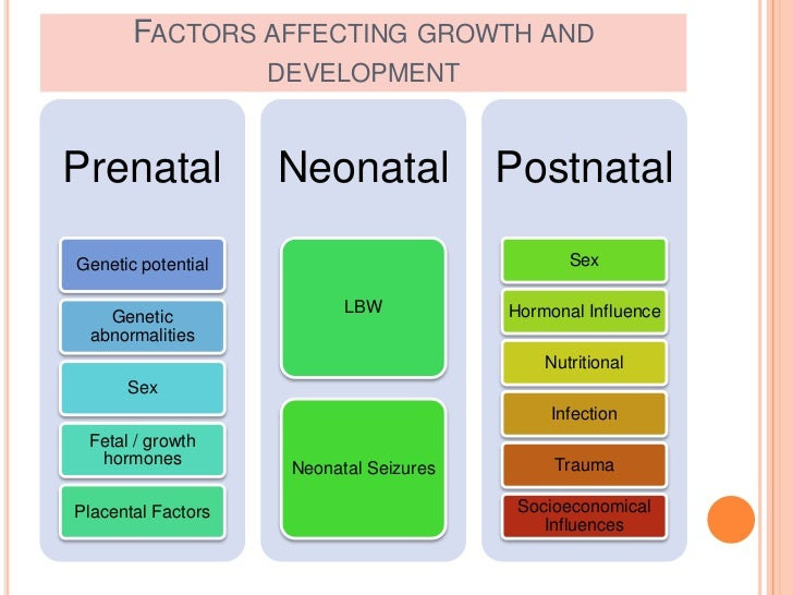 growth and development I an overview understanding the growth and development of the human organism requires an understanding of nature and nurture, and the complex interplay between the two.