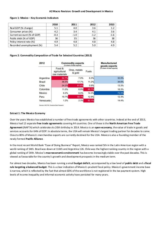 A2 Macro Revision: Growth and Development in Mexico Figure 1: Mexico – Key Economic Indicators 2010 2011 2012 2013 Real GD...
