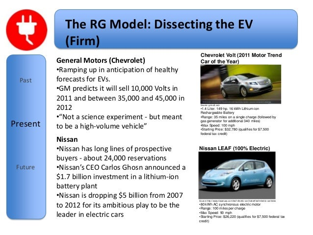 Growth And Innovation Strategy Electric Car Presentation