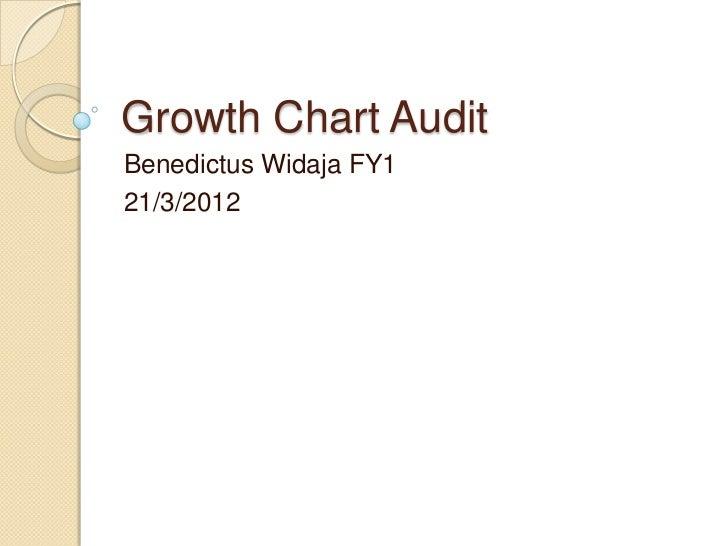 Growth Chart AuditBenedictus Widaja FY121/3/2012