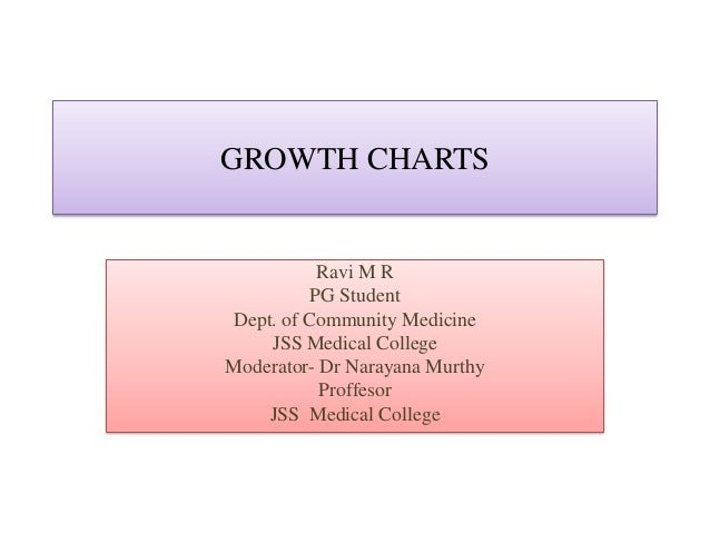 GROWTH CHARTS Ravi M R PG Student Dept. of Community Medicine JSS Medical College Moderator- Dr Narayana Murthy Proffesor ...