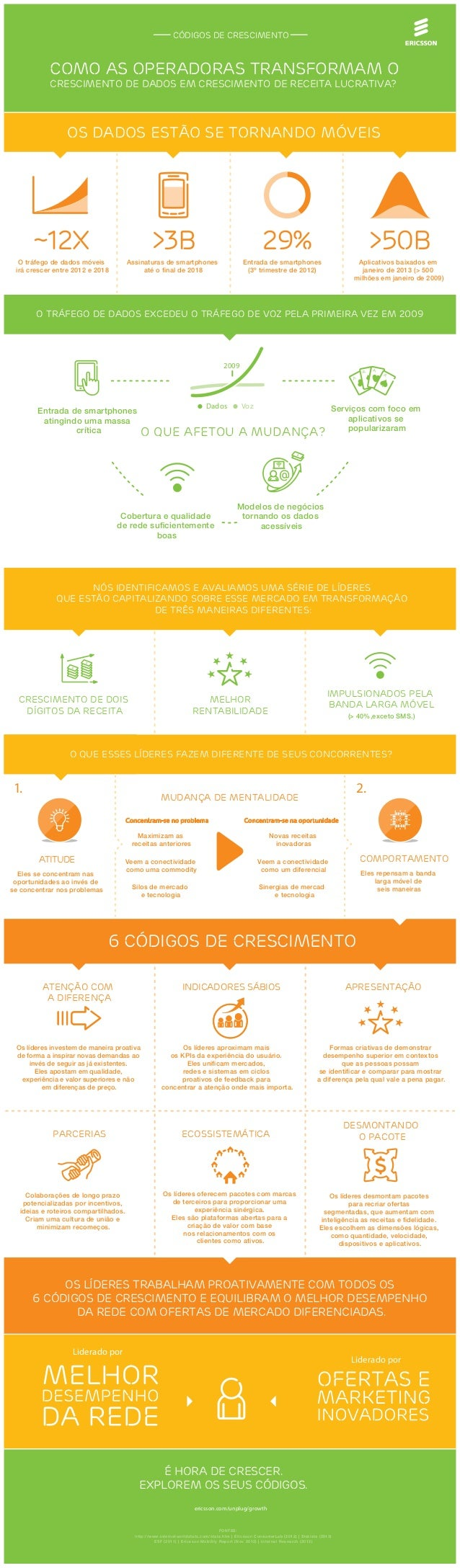 Códigos de crescimento Como as operadoras transformam o crescimento de dados em crescimento de receita lucrativa? APRESENT...