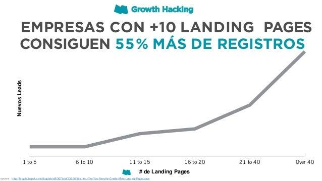 NuevosLeads 21 to 40 Over 40 EMPRESAS CON +10 LANDING PAGES CONSIGUEN 55% MÁS DE REGISTROS 1 to 5 6 to 10 11 to 15 16 to 2...