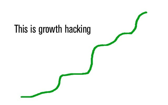 What is Growth Hacking? GH looks like a mix of everything: Psychology, copywriting, digital marketing, analytics, front-en...