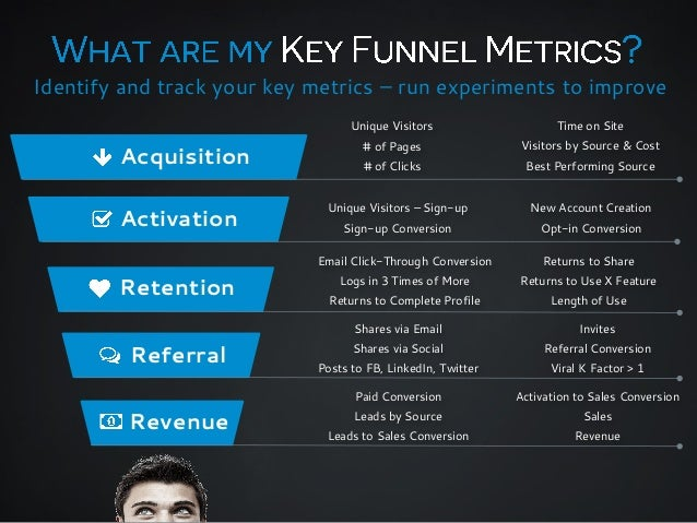 Identify and track your key metrics – run experiments to improve Unique Visitors  Acquisition Activation  Time on Site  # ...