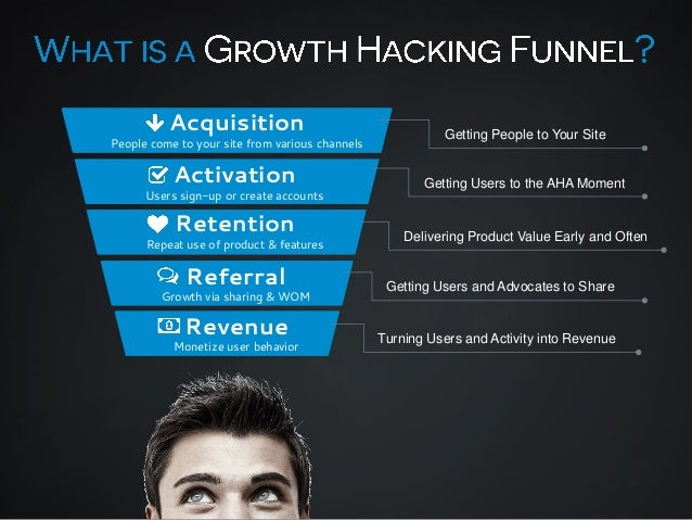 Acquisition  Getting People to Your Site  Activation  Getting Users to the AHA Moment  Retention  Delivering Product Value...
