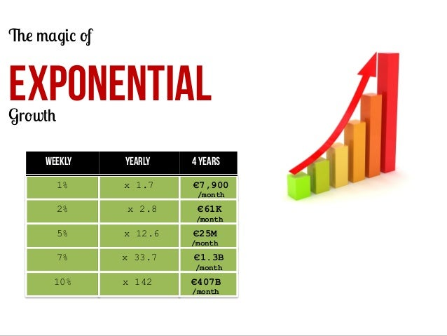 The magic of  EXPONENTIAL Growth  Weekly 1%  Yearly  4 years  x 1.7  €7,900 /month  2%  x 2.8  €61K /month  5%  x 12.6  €2...