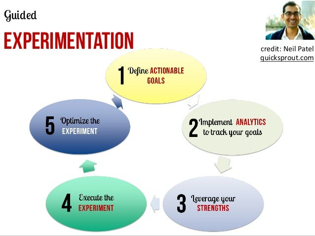 Guided  EXPERIMENTATION  credit:	   Neil	   Patel	    quicksprout.com