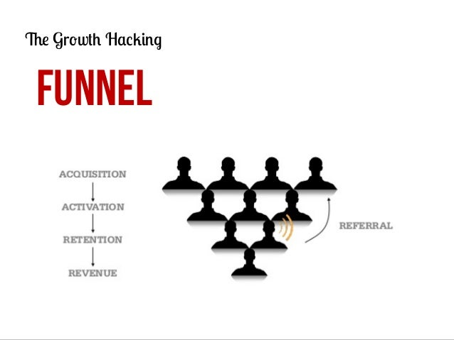 The Growth Hacking  FUNNEL