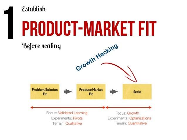 1  PRODUCT-MARKET FIT Establish  Before scaling
