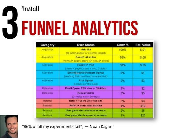"3  FUNNEL ANALYTICS Install  ""86%  of  all  my  experiments  fail"",  —  Noah  Kagan"