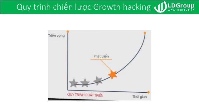 Quy trình chiến lược Growth hacking