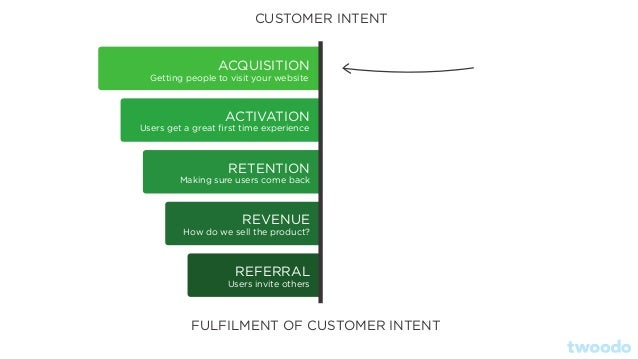 ACQUISITION CUSTOMER INTENT FULFILMENT OF CUSTOMER INTENT ACTIVATION RETENTION REVENUE REFERRAL Getting people to visit yo...