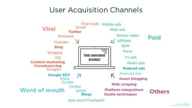 User Acquisition Channels