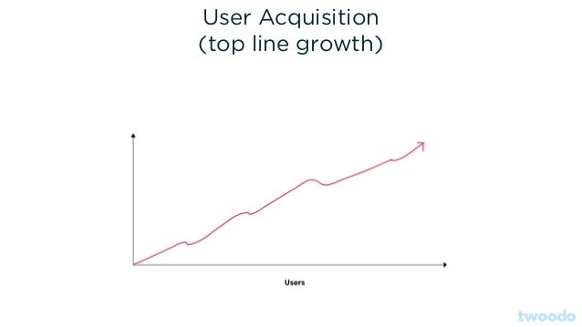User Acquisition (top line growth)