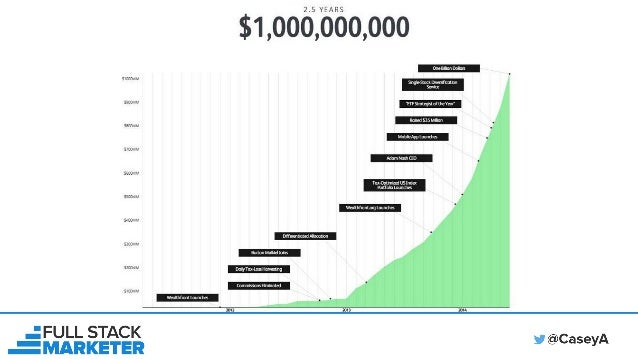 100+ Growth Hacks & What Is Growth Hacking? Slide 2