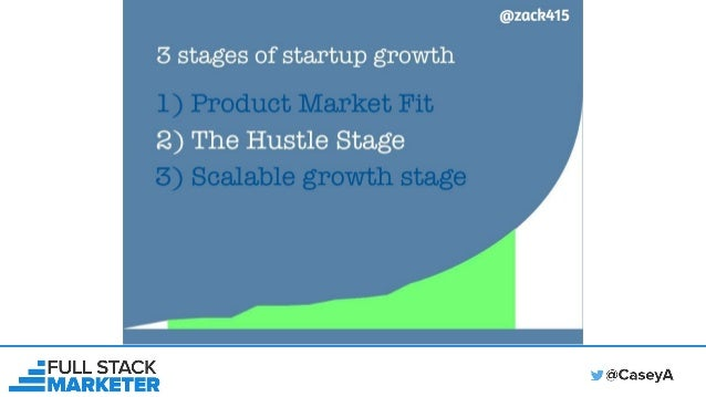 100+ Growth Hacks & What Is Growth Hacking?