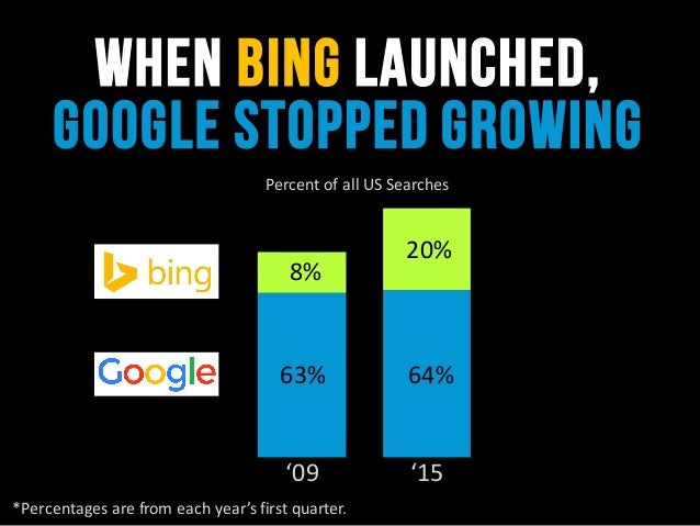 when Bing launched, google stopped growing '09 '15 *Percentages  are  from  each  year's  first  quarter. 63% ...