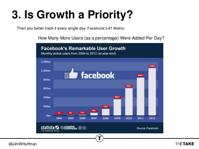 @JimWHuffman 3. Is Growth a Priority? Then you better track it every single day. Facebook's #1 Metric: How Many More Users...