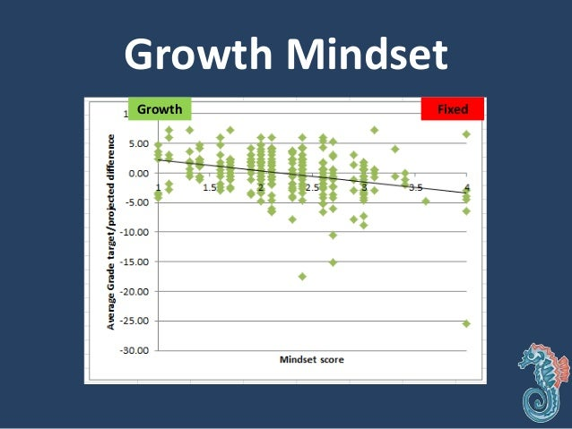 Growth mindset dhs conf