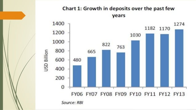 growth of indian banking industry Banking in india, in the modern sense growth of banking in india of scheduled by 2013 the indian banking industry employed 1,175,149 employees and had a total.