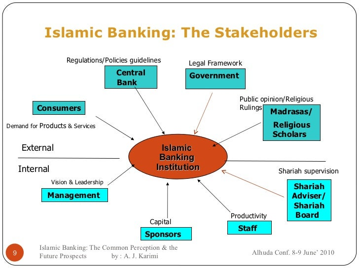 islamic banking product Islamic banking products are gaining in popularity in the uae – particularly among non-muslims – according to emirates islamic's 2017 islamic banking index this index was launched in 2015, and it tracks consumer sentiment towards islamic banking products in.