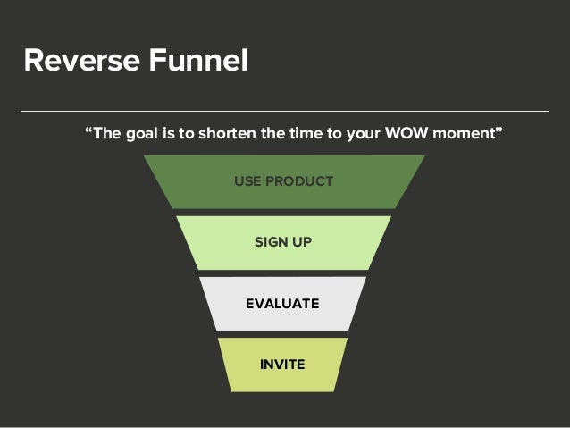 """Reverse Funnel  """"The goal is to shorten the time to your WOW moment""""  USE PRODUCT  SIGN UP  EVALUATE  INVITE"""