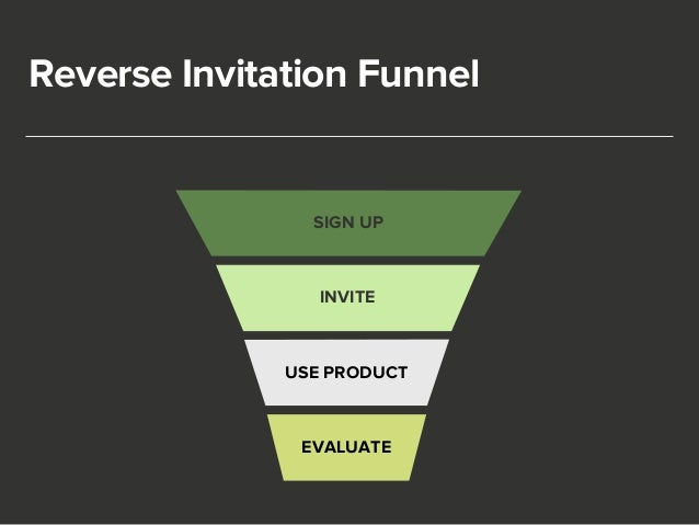 Reverse Invitation Funnel  SIGN UP  INVITE  USE PRODUCT  EVALUATE