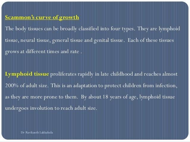 Growth spurts - orthodontics