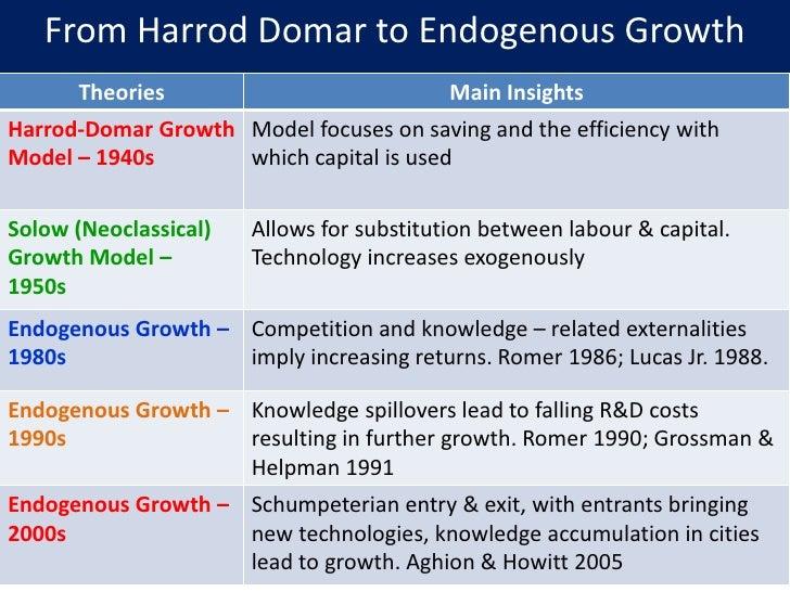 Models of Economic Growth (With Diagram) | Macroeconomics