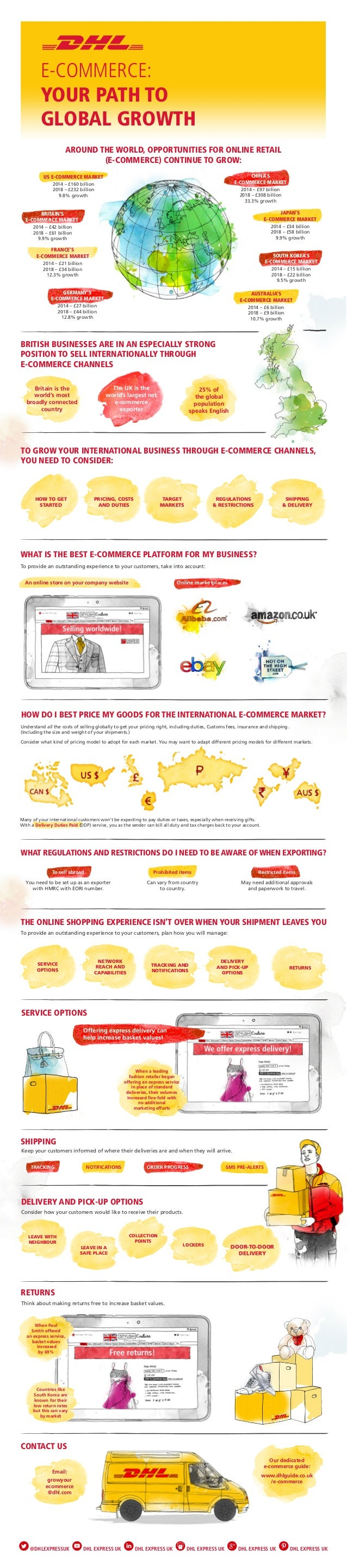 Grow your business through global e-commerce