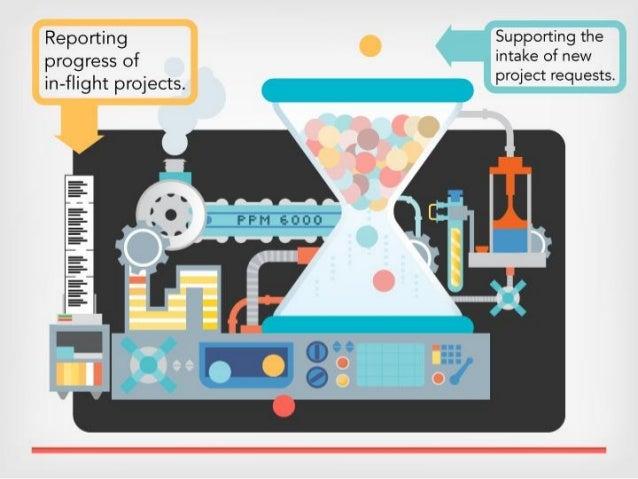 Grow Your Own Project Portfolio Management Solution Slide 3