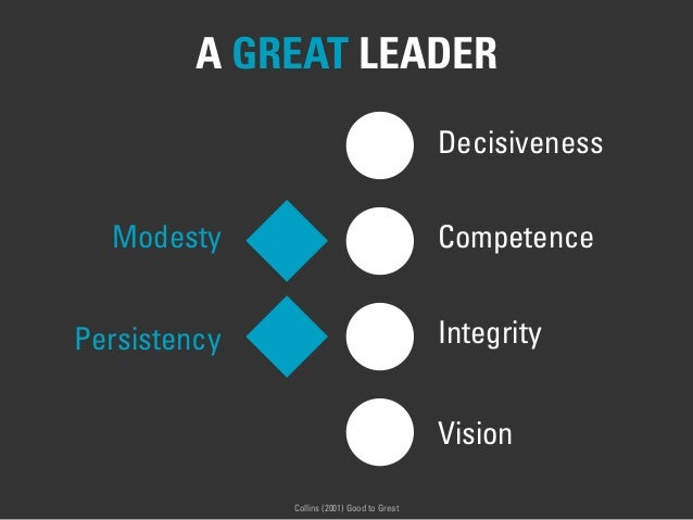 A GREAT LEADER Modesty Persistency Decisiveness Competence Integrity Vision Collins (2001) Good to Great
