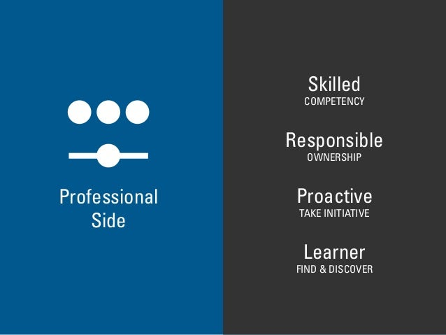 Personal Side Professional Side Skilled Responsible Proactive Learner COMPETENCY OWNERSHIP TAKE INITIATIVE FIND & DISCOVER