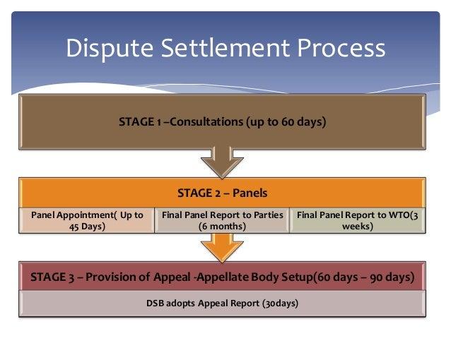 DSB - Dispute Settlement Body (World Trade Organization ...