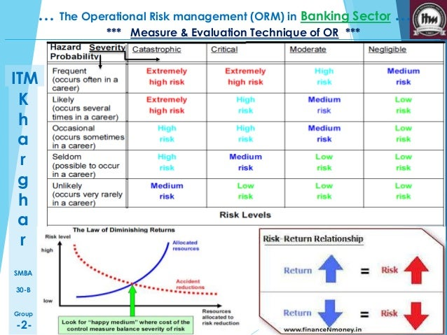 operational risk management in banking sector See below for jobs in the same sector  customer lifecycle management - global private banking competitive singapore  credit risk and operational risk.