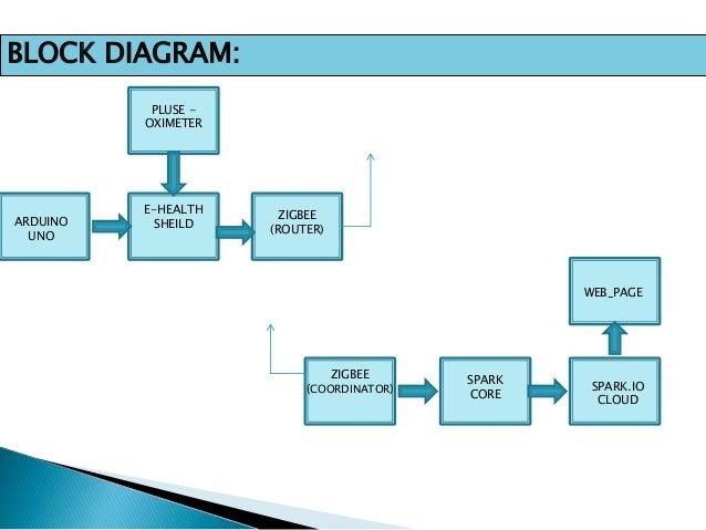 E health spo2 block diagram ccuart Gallery