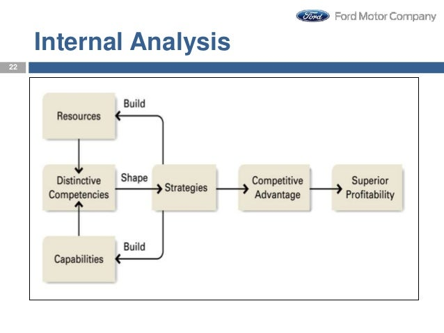 analysis of strategic intent for ford motor company You are to develop the fundamentals of strategic plans for the ford motor company and the honda  issues and case analysis  - an analysis of strategic intent.