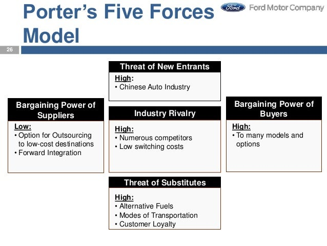 porter five force analysis of automobile industry of pakistan Are you having doubts writing a sample essay on porter's 5 forces analysis of porter's five made toyota a reckoning force in the automobile industry.