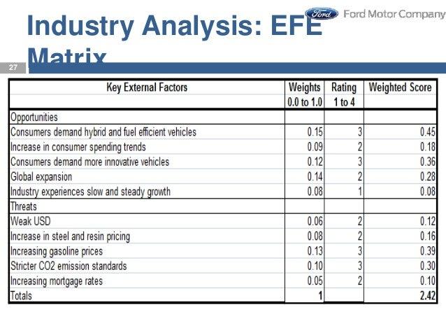 ford motor company 2015 case study strategic management
