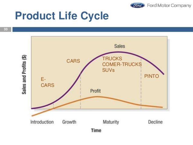 product life cycle of toyota Toyota revamps us marketing operations to become more 'flexible'  dealers rebates and incentives jack hollis product planning toyota  through life cycle to.