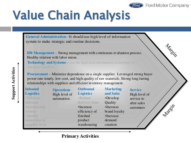 an analysis of the supply chain strategy of the ford motor company Financial and strategic analysis of ford motor company and tata motors download financial and strategic analysis of ford motor company and tata motors uploaded by.