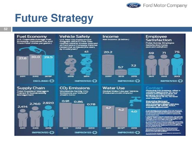 Ford motor company supply chain strategy essay